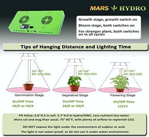 Mars Hydro Reflector 96
