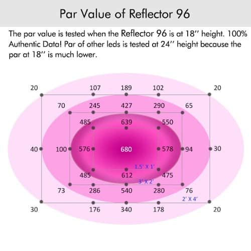Marshydro Reflector 96 PAR output