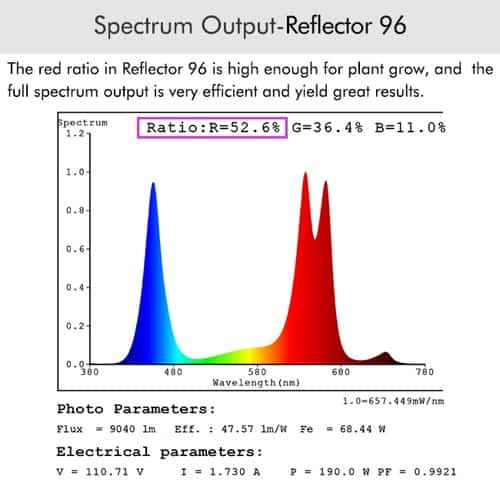 Marshydro Reflector 96 Full Spectrum