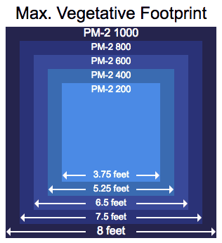Black Dog LED PhytoMAX-2 Veg Footprint